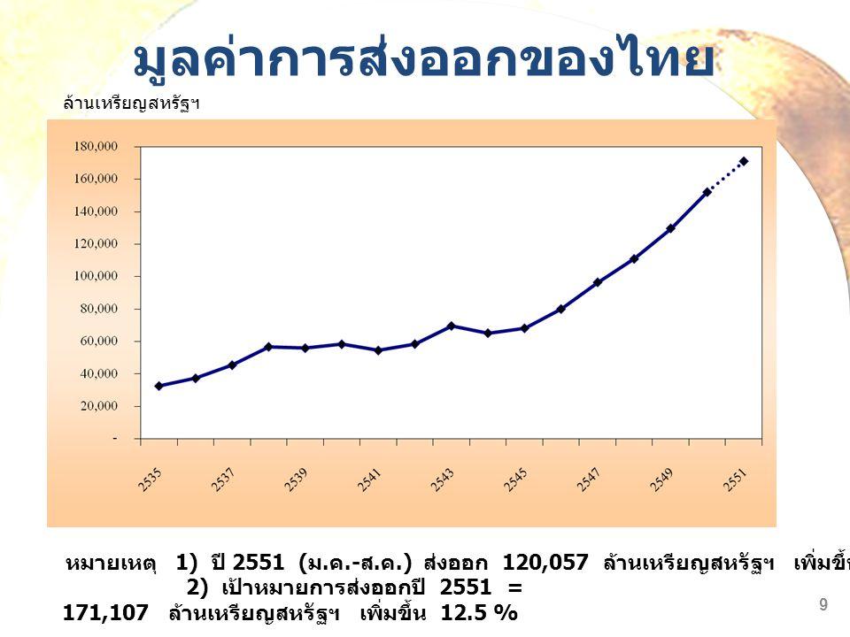 มูลค่าการส่งออกของไทย