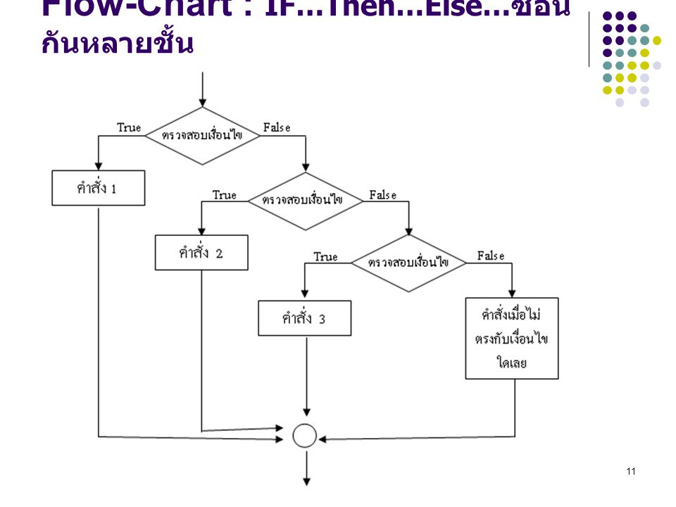Flow-Chart : IF…Then…Else…ซ้อนกันหลายชั้น