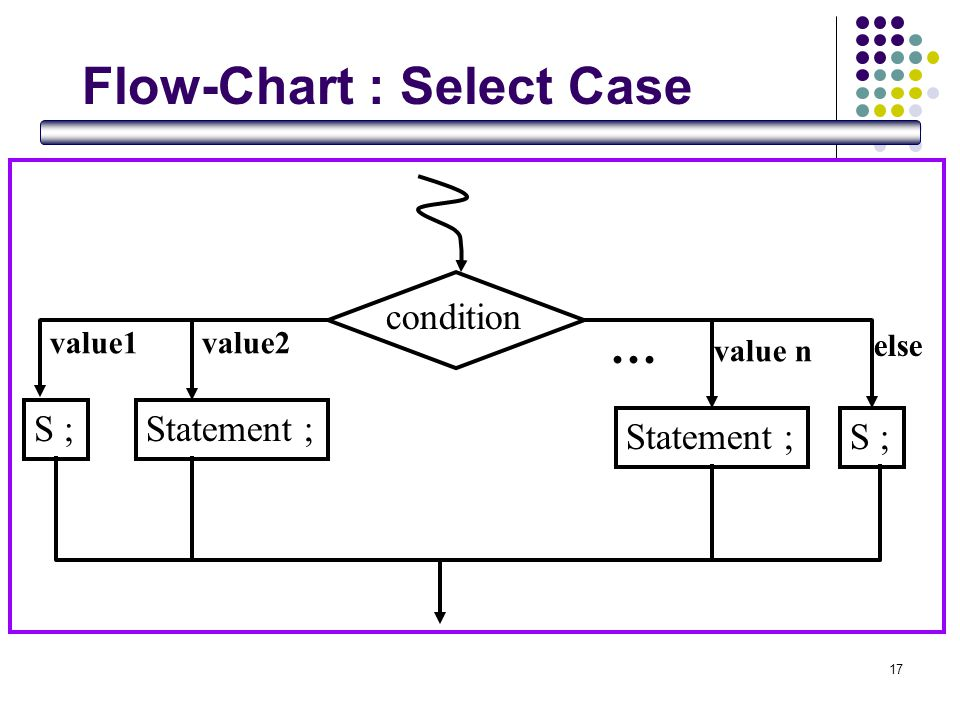Flow-Chart : Select Case