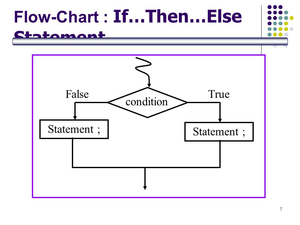 Flow-Chart : If…Then…Else Statement
