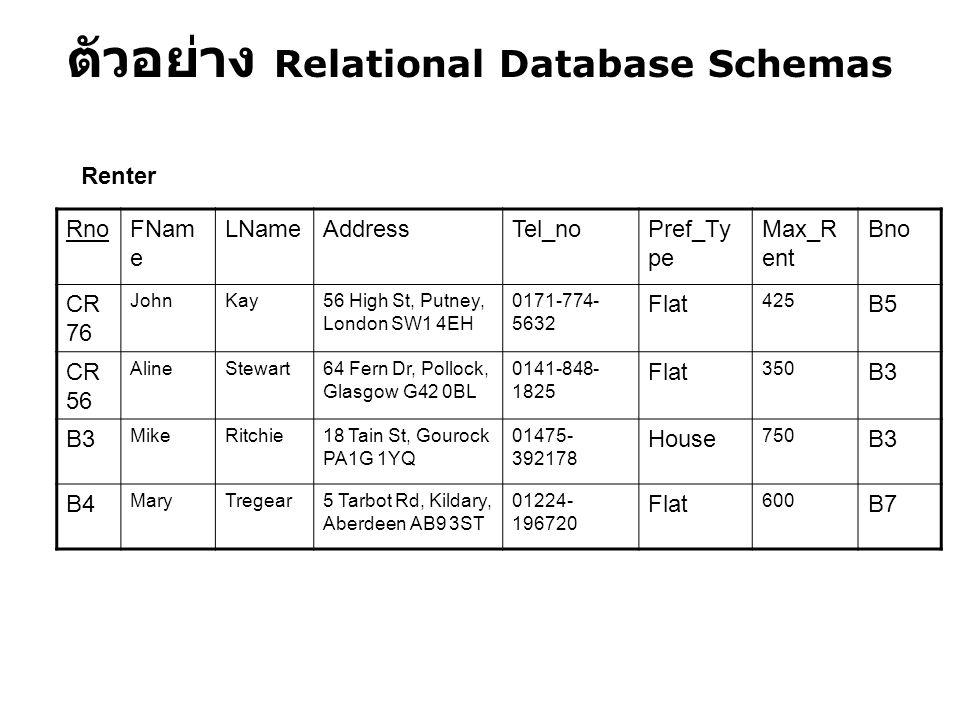ตัวอย่าง Relational Database Schemas