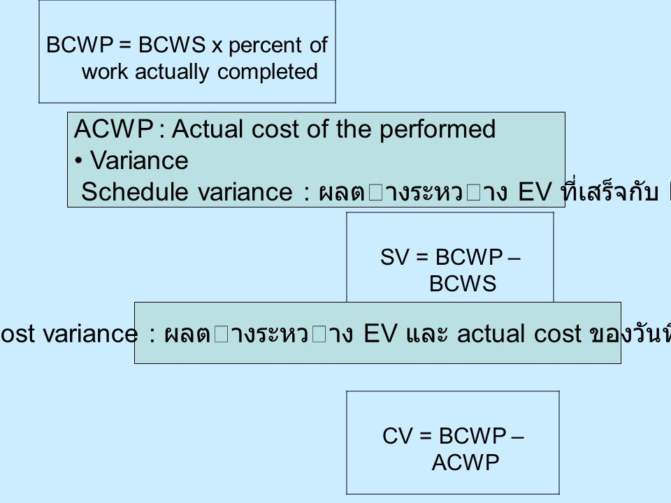 ACWP : Actual cost of the performed • Variance