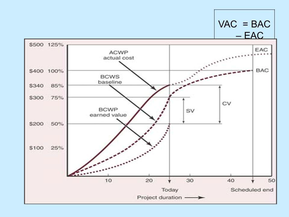 VAC = BAC – EAC