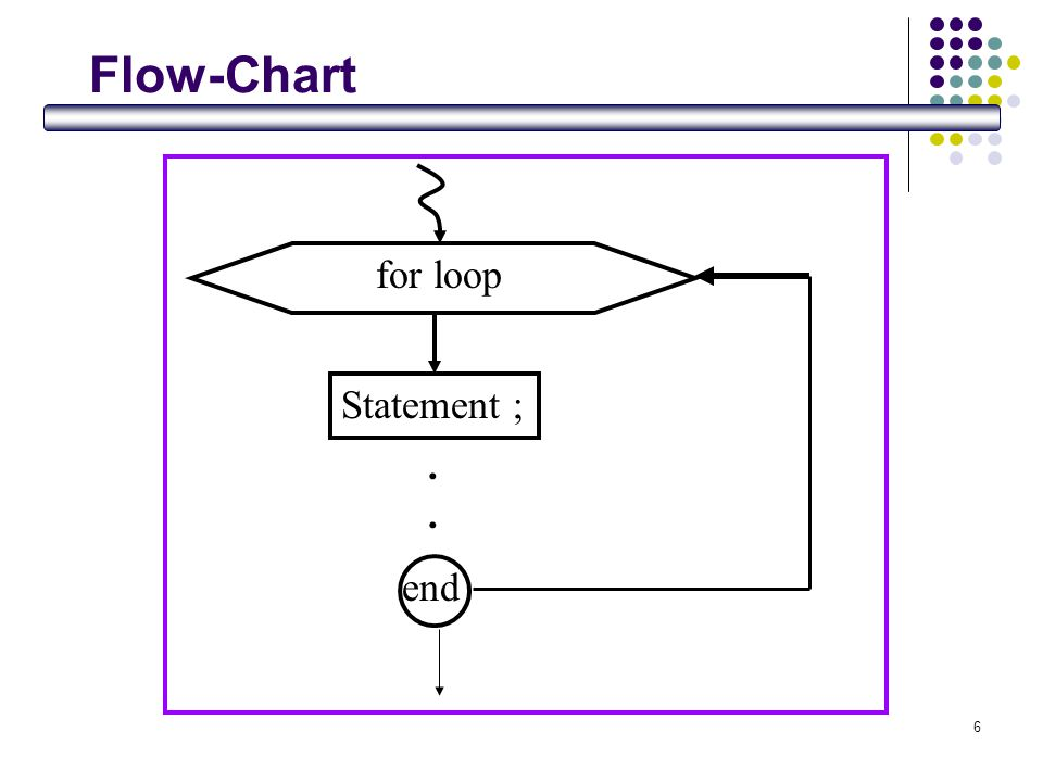 Flow-Chart for loop Statement ; . end