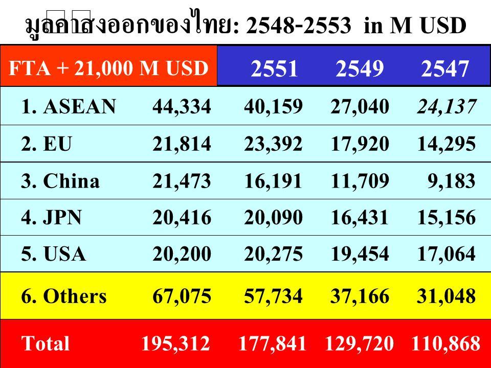 มูลค่าส่งออกของไทย: 2548-2553 in M USD