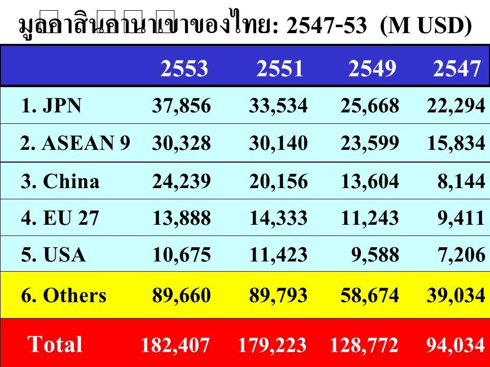 มูลค่าสินค้านำเข้าของไทย: 2547-53 (M USD)