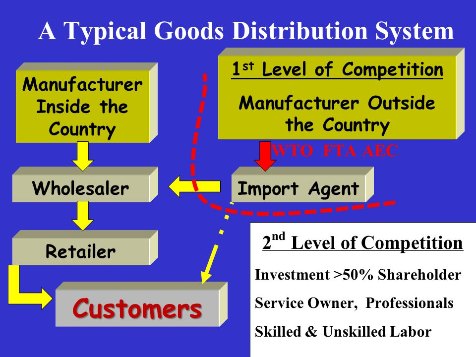 A Typical Goods Distribution System