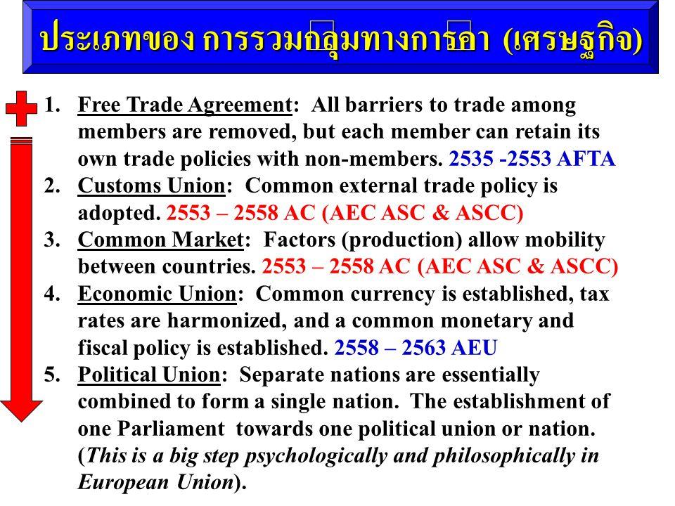ประเภทของ การรวมกลุ่มทางการค้า (เศรษฐกิจ)