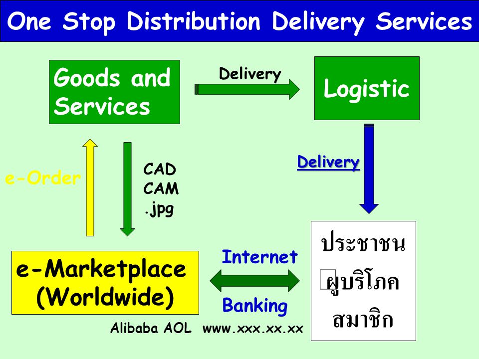 One Stop Distribution Delivery Services
