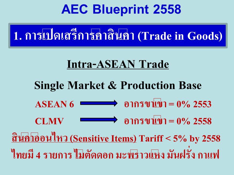 1. การเปิดเสรีการค้าสินค้า (Trade in Goods)