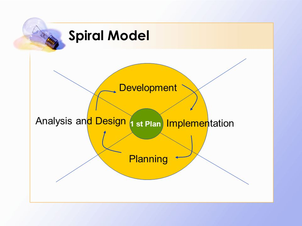 Spiral Model Development Analysis and Design Implementation Planning