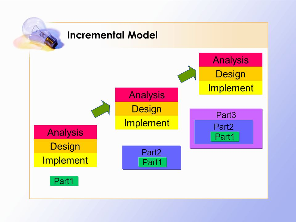 Incremental Model Analysis Design Implement Analysis Design Implement