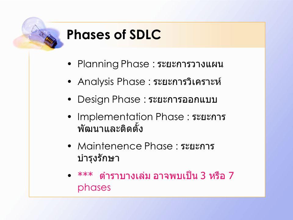 Phases of SDLC Planning Phase : ระยะการวางแผน