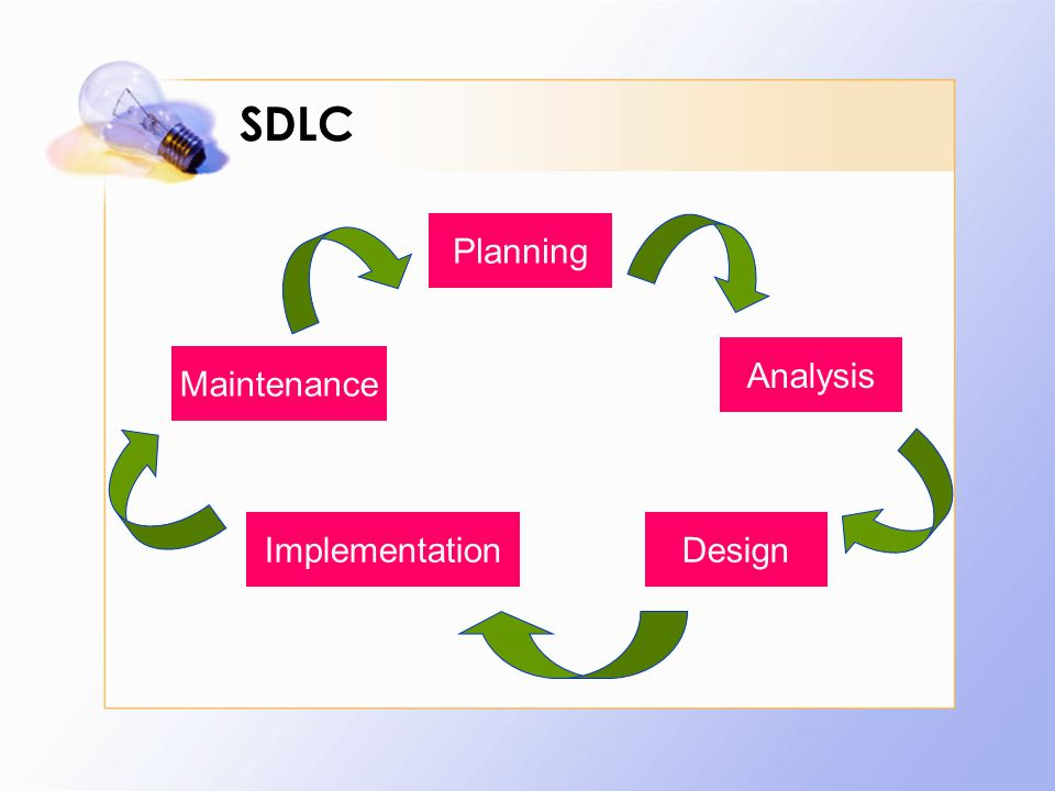 SDLC Planning Analysis Maintenance Implementation Design