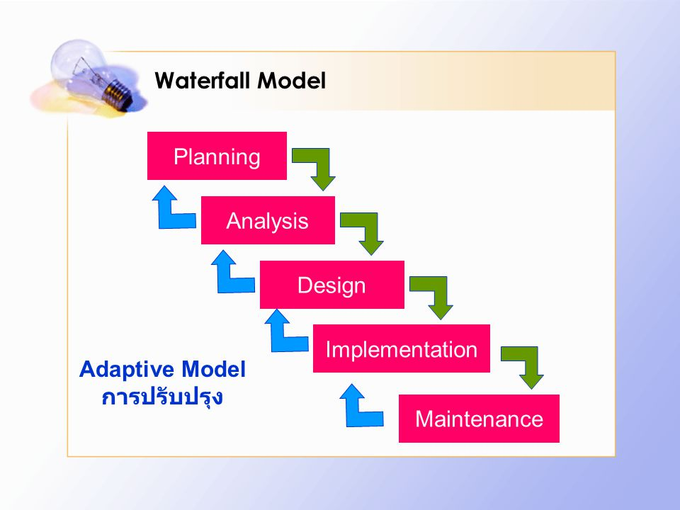 Waterfall Model Planning Analysis Design Implementation Adaptive Model การปรับปรุง Maintenance