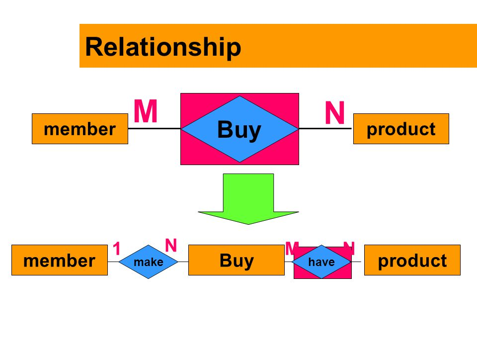 M N Relationship Buy member product N 1 M N member Buy product make