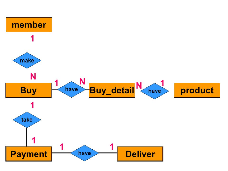 member Buy Buy_detail product Payment Deliver
