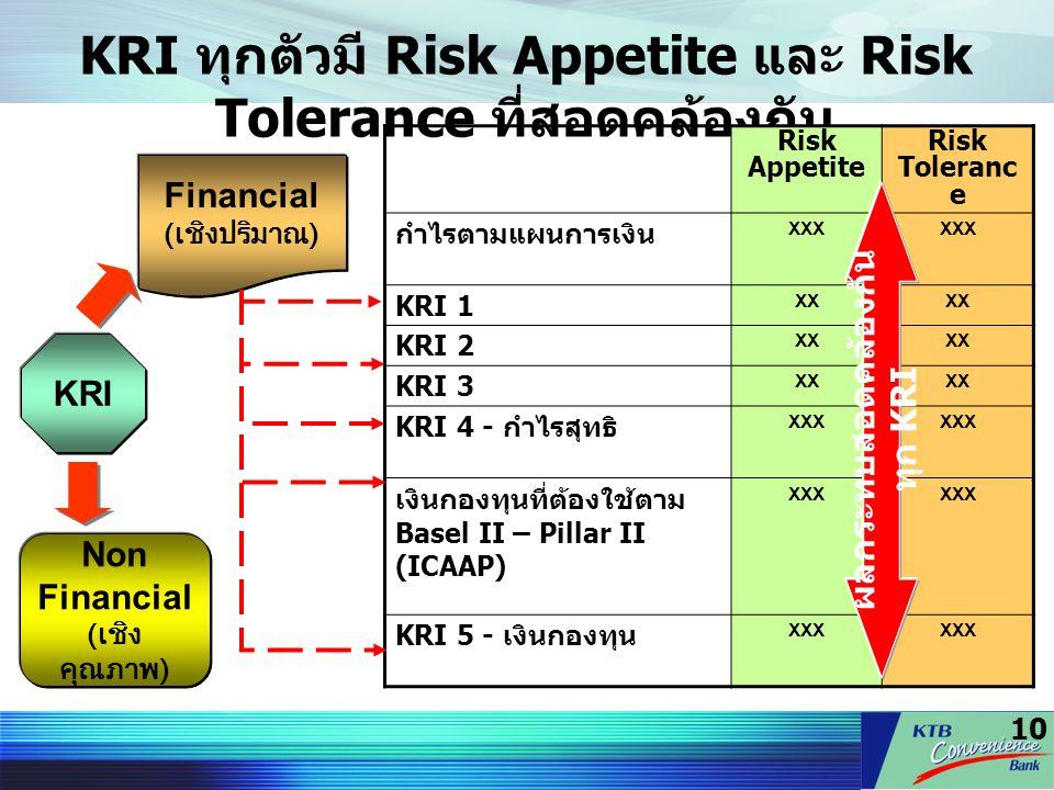 KRI ทุกตัวมี Risk Appetite และ Risk Tolerance ที่สอดคล้องกัน