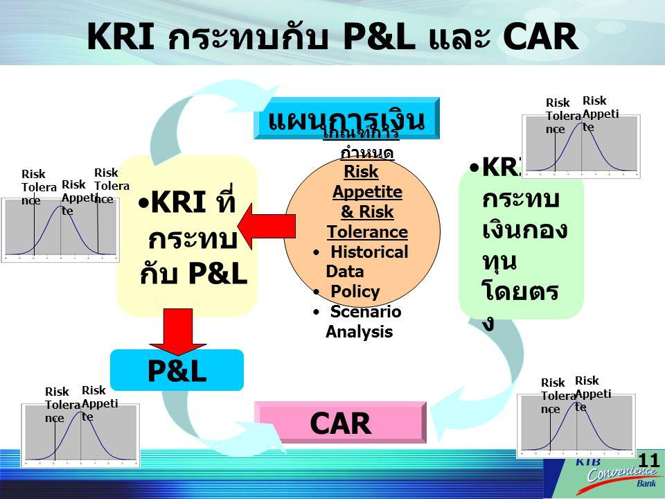 KRI กระทบกับ P&L และ CAR
