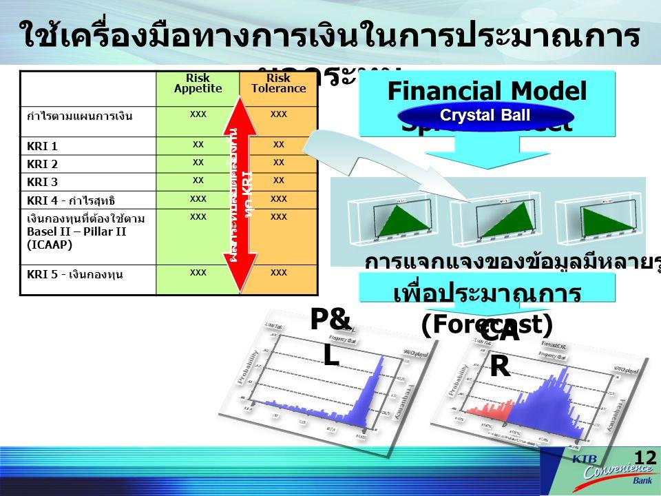 ใช้เครื่องมือทางการเงินในการประมาณการผลกระทบ
