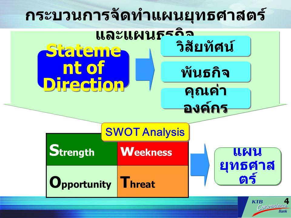 กระบวนการจัดทำแผนยุทธศาสตร์และแผนธุรกิจ