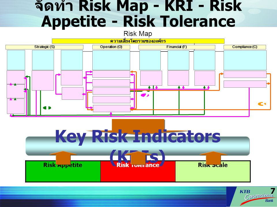 จัดทำ Risk Map - KRI - Risk Appetite - Risk Tolerance