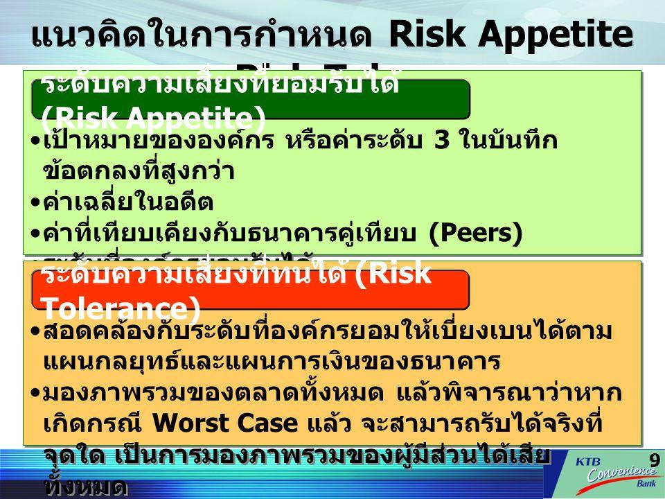 แนวคิดในการกำหนด Risk Appetite และ Risk Tolerance