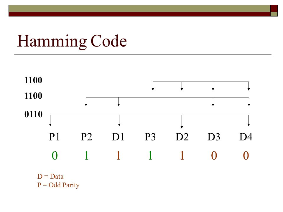 Hamming Code 1 P1 P2 D1 P3 D2 D3 D4 1100 1100 0110 D = Data