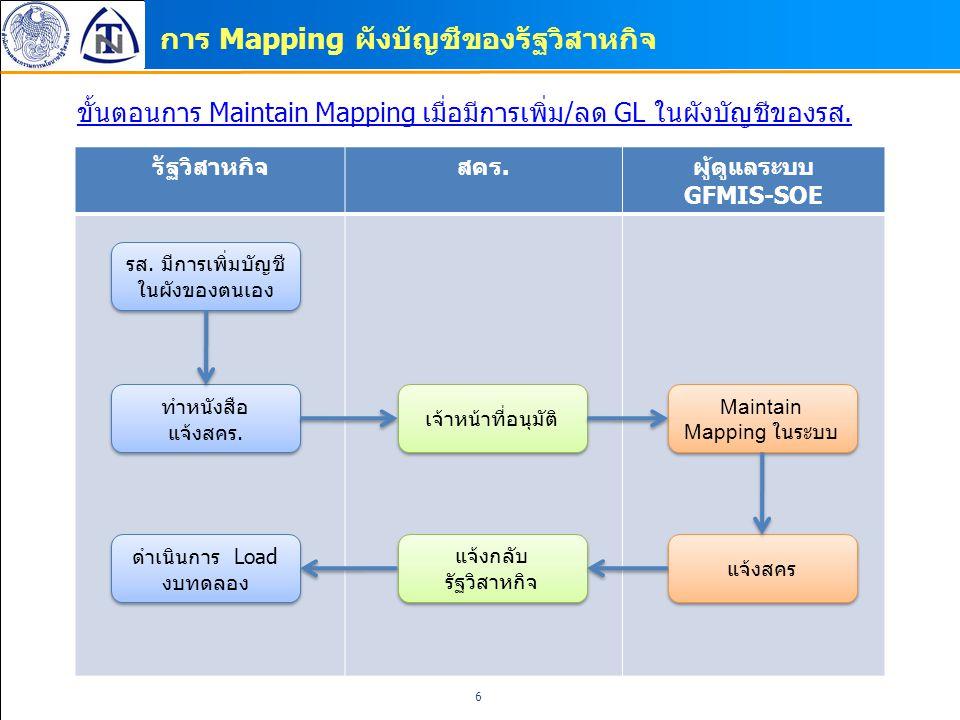 การ Mapping ผังบัญชีของรัฐวิสาหกิจ