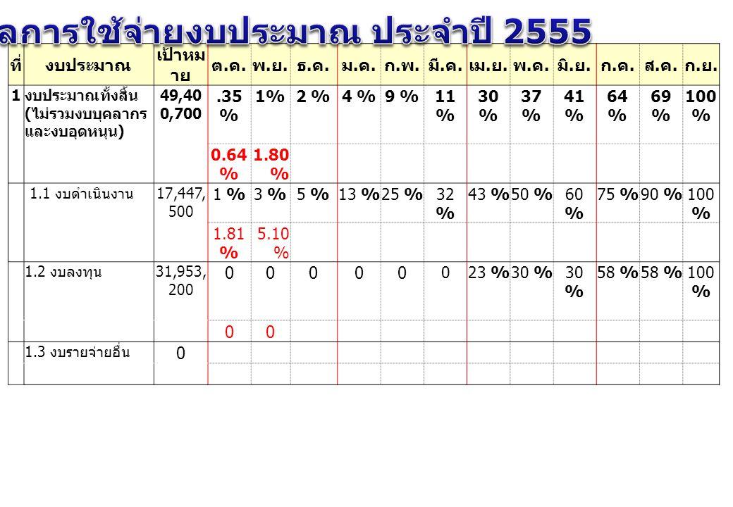 แผน/ผลการใช้จ่ายงบประมาณ ประจำปี 2555