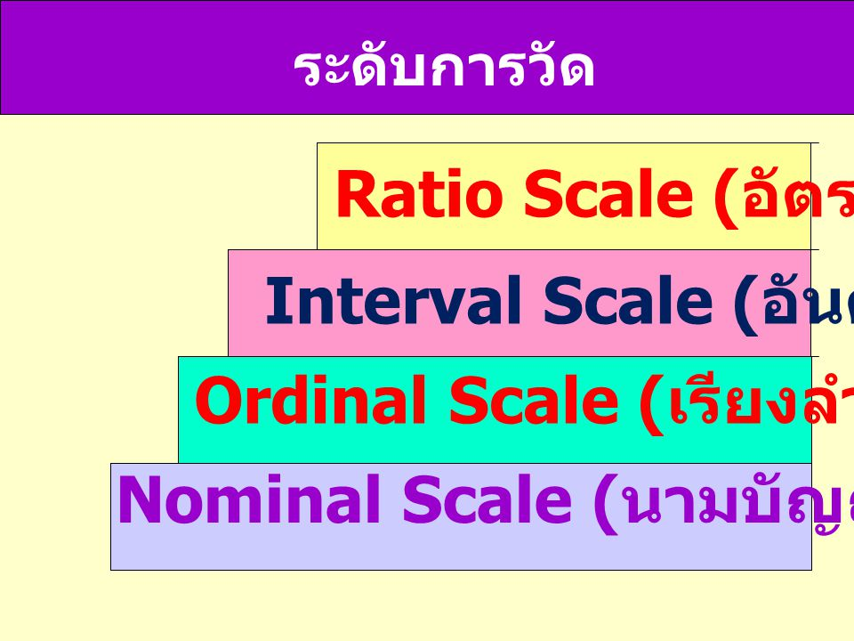 Ratio Scale (อัตราส่วน