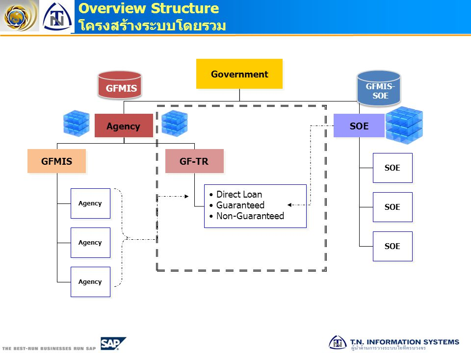 Overview Structure โครงสร้างระบบโดยรวม