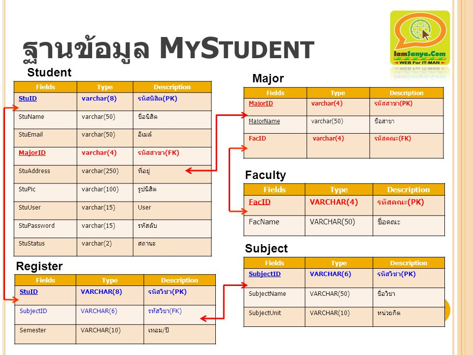 ฐานข้อมูล MyStudent Student Major Faculty Subject Register Fields Type