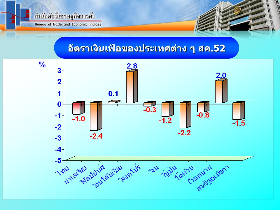 อัตราเงินเฟ้อของประเทศต่าง ๆ สค.52