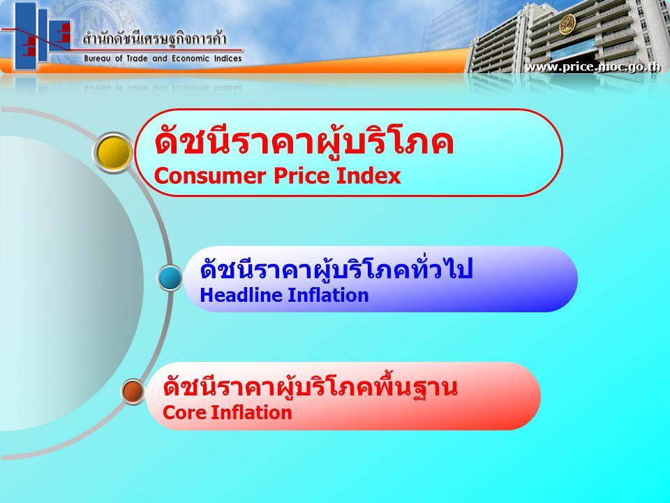 ดัชนีราคาผู้บริโภค Consumer Price Index