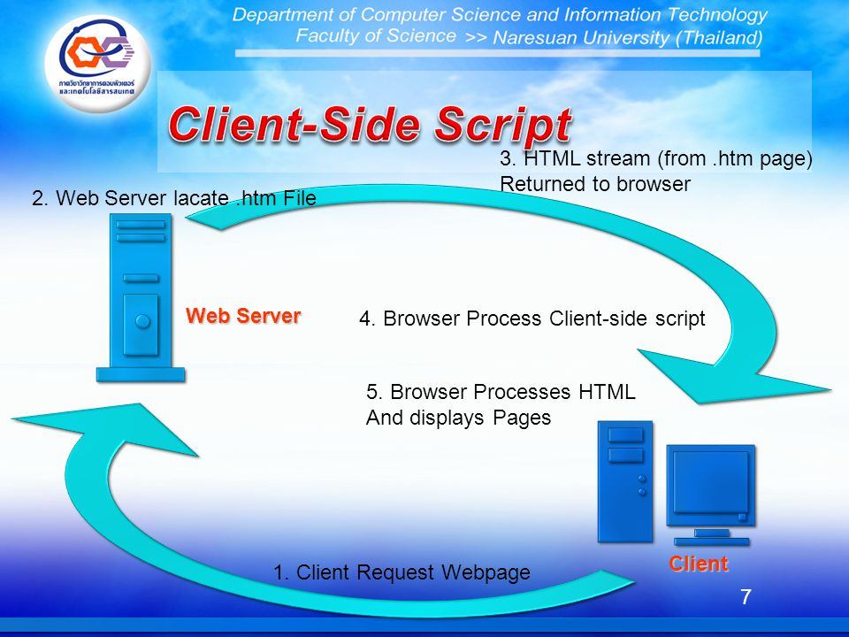 Client-Side Script 3. HTML stream (from .htm page) Returned to browser