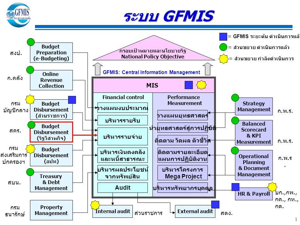ระบบ GFMIS สงป. ก.คลัง MIS กรม บัญชีกลาง วางแผนงบประมาณ ก.พ.ร.