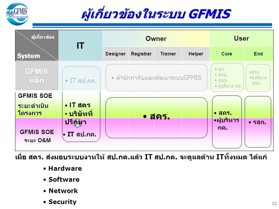 ผู้เกี่ยวข้องในระบบ GFMIS