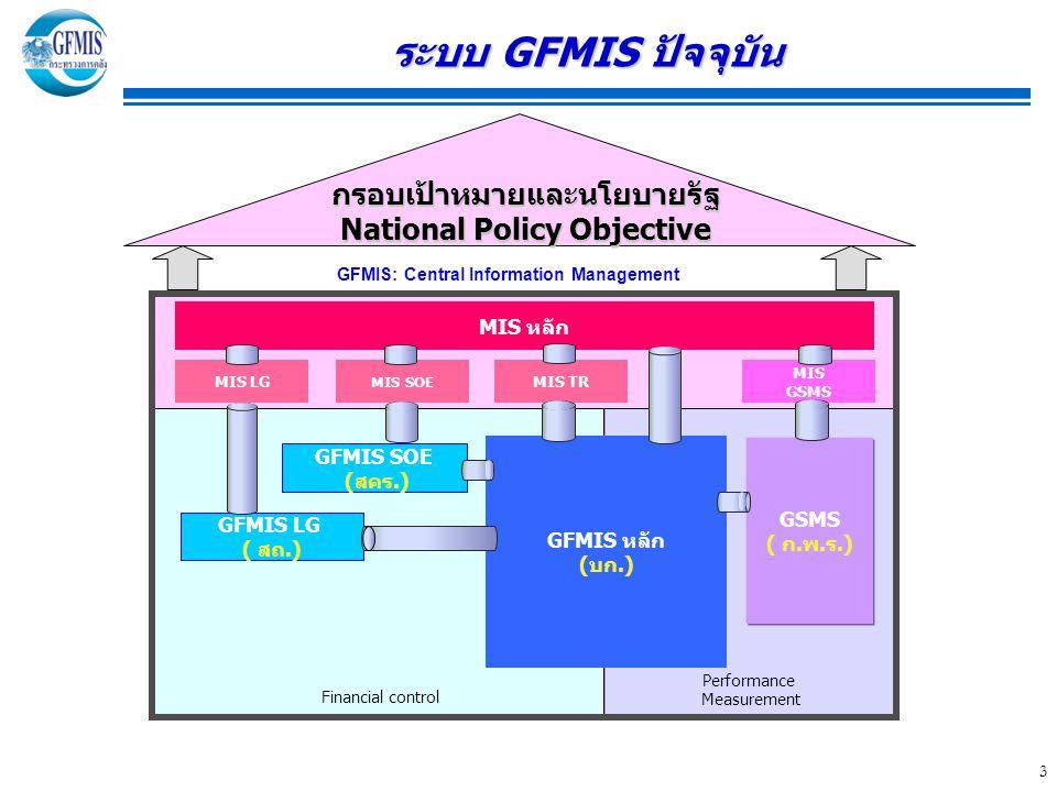 ระบบ GFMIS ปัจจุบัน กรอบเป้าหมายและนโยบายรัฐ National Policy Objective