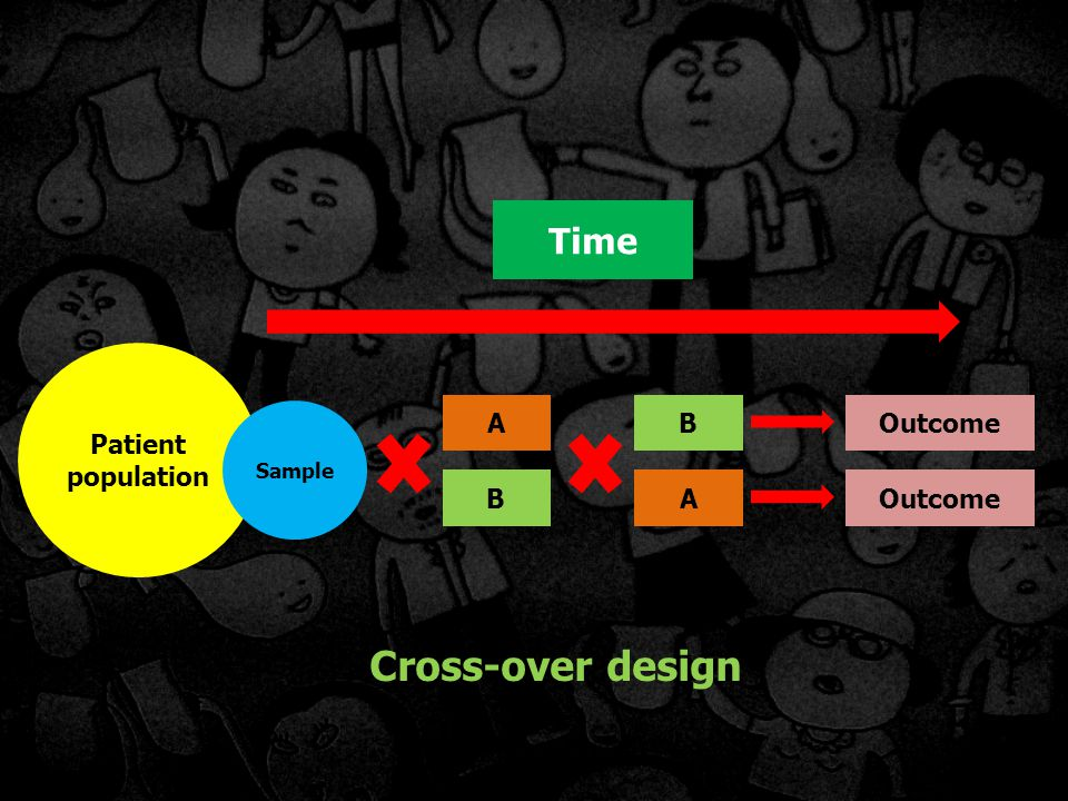 Cross-over design Time Patient population A B Outcome B A Outcome