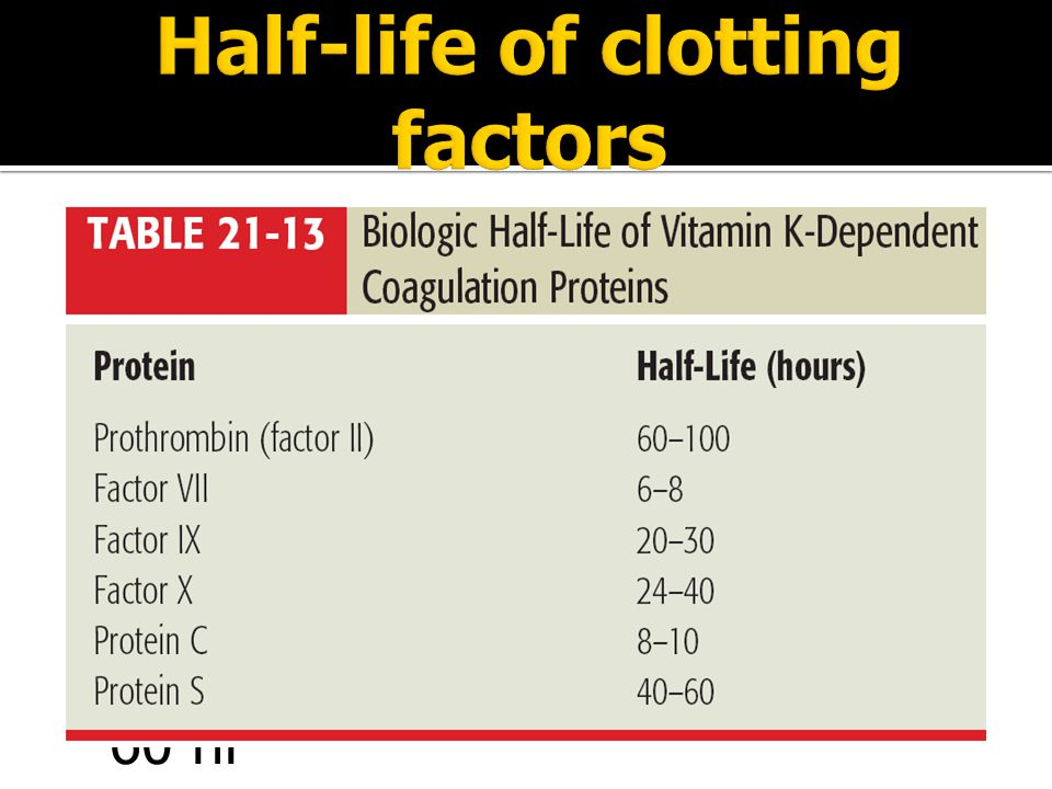 Half-life of clotting factors