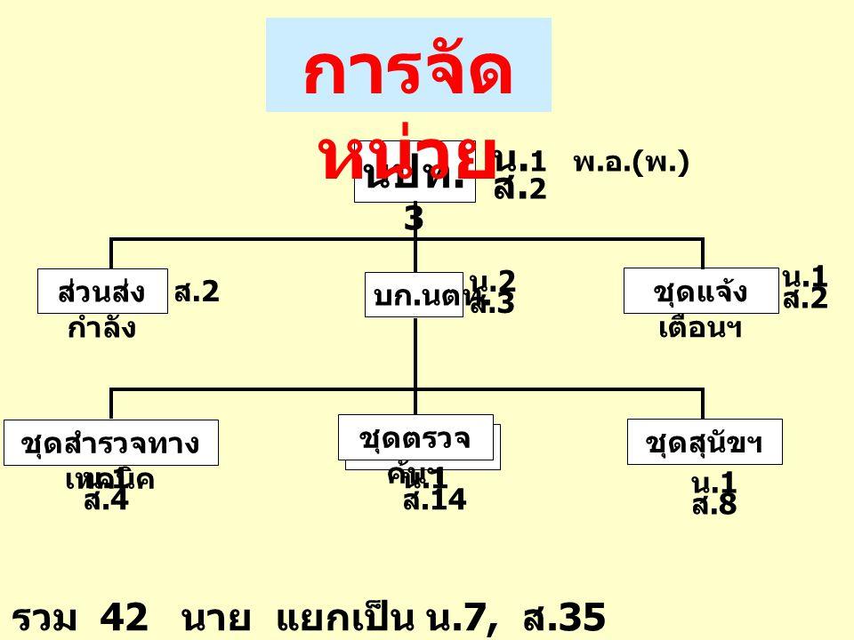 การจัดหน่วย นปท.3 น.1 พ.อ.(พ.) ส.2 รวม 42 นาย แยกเป็น น.7, ส.35 ส.2