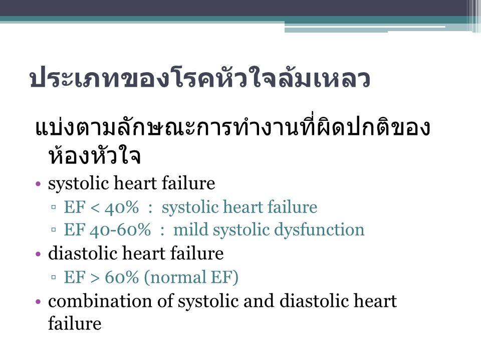 ประเภทของโรคหัวใจล้มเหลว