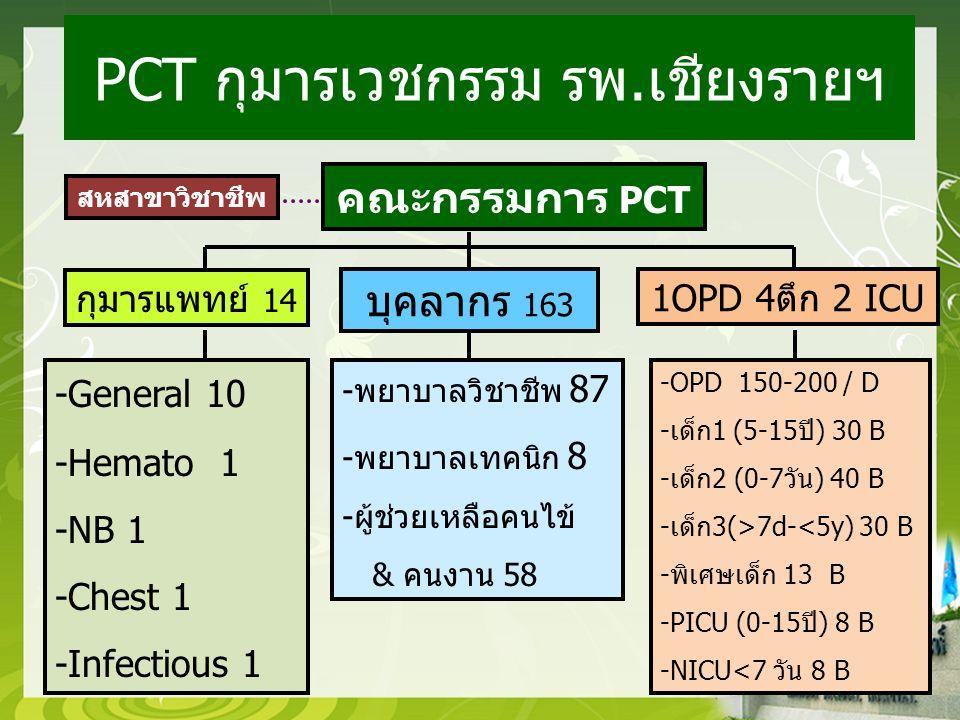PCT กุมารเวชกรรม รพ.เชียงรายฯ