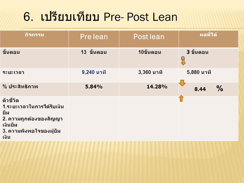 6. เปรียบเทียบ Pre- Post Lean