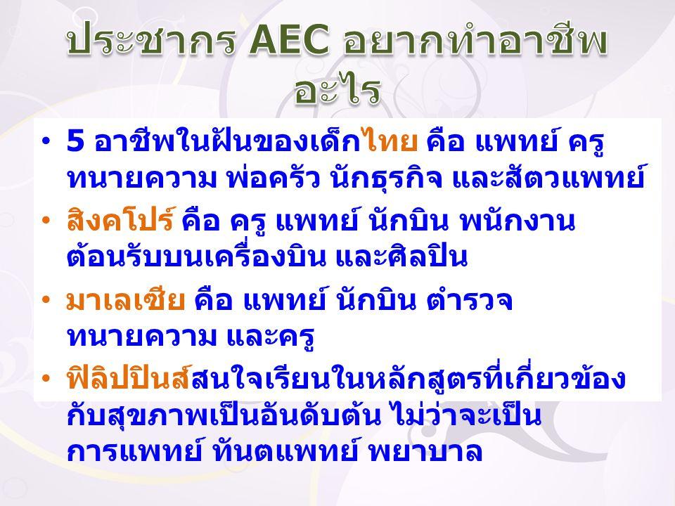 ประชากร AEC อยากทำอาชีพอะไร