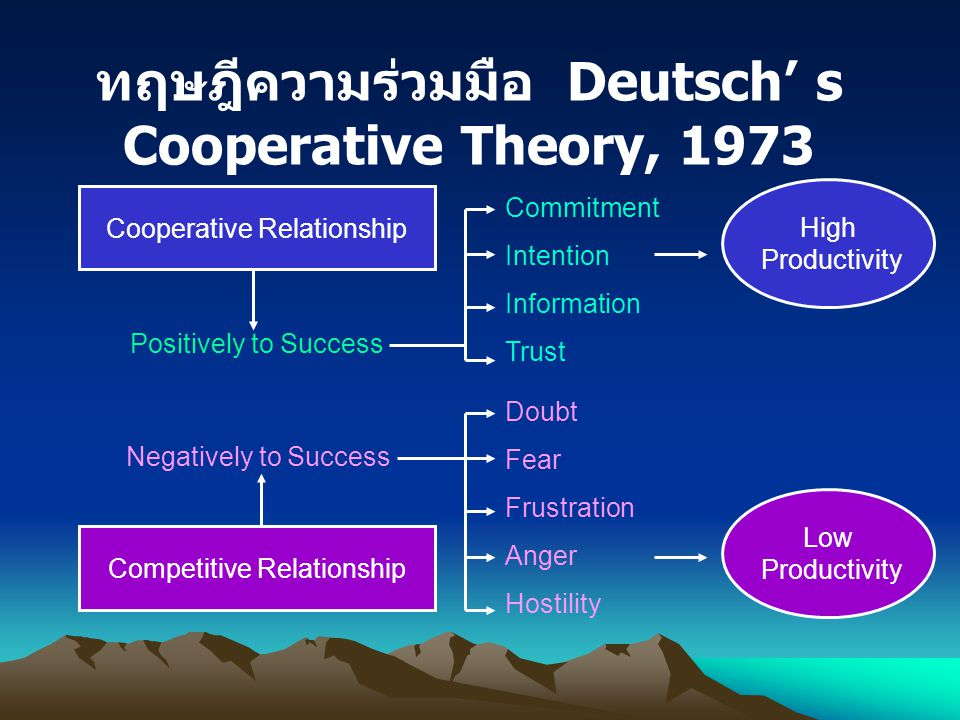 ทฤษฎีความร่วมมือ Deutsch' s Cooperative Theory, 1973