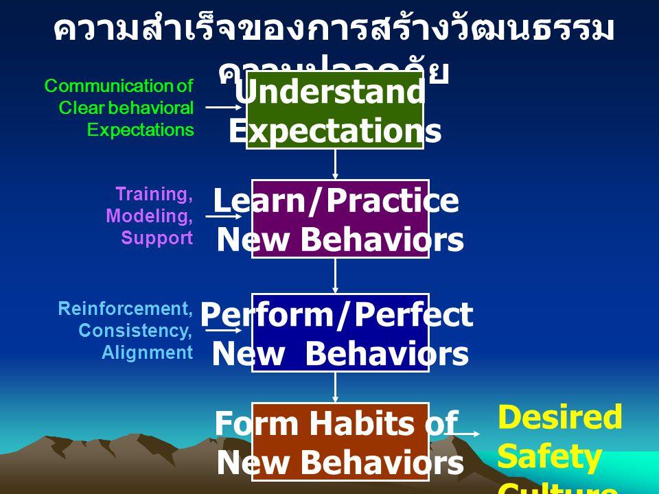 ความสำเร็จของการสร้างวัฒนธรรมความปลอดภัย