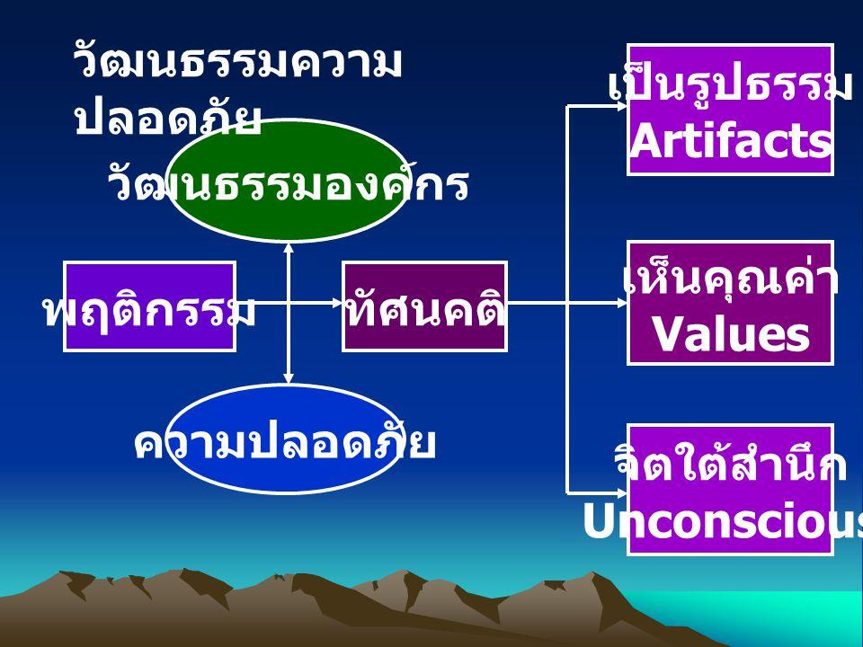 วัฒนธรรมความปลอดภัย เป็นรูปธรรม. Artifacts. วัฒนธรรมองค์กร. เห็นคุณค่า. Values. พฤติกรรม. ทัศนคติ