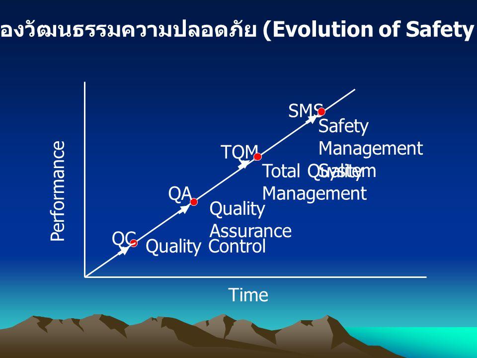 วิวัฒนาการของวัฒนธรรมความปลอดภัย (Evolution of Safety Culture)